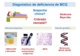 ¿Cómo se diagnostica una MCG?