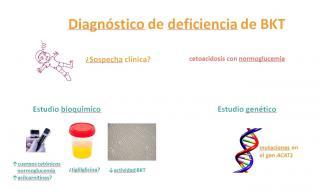 Diagnóstico de la deficiencia de BKT