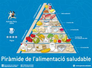 Pirámide de alimentación saludable / Generalitat de Catalunya / Dep. Salut