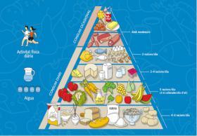 Pirámide de la alimentación saludable. Foto: Gencat