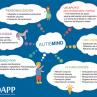 APP para los trastornos del espectro autista